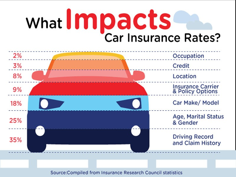 Know Your Car Insurance